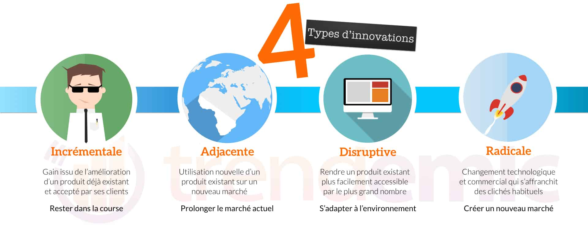 Les 4 types d'innovations qui sauveront votre entreprise